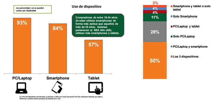 Uso de dispositivos en porcentajes
