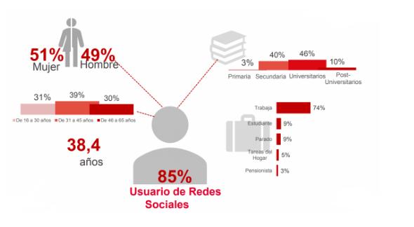 redes-sociales-usuario