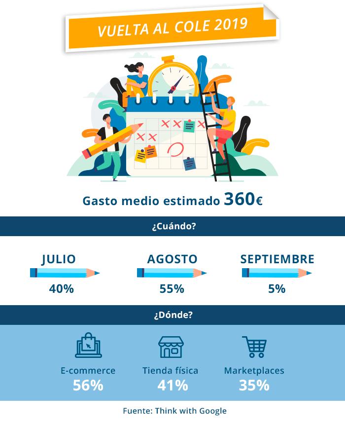 La vuelta al cole comienza en agosto, momento en el que el 55% de los usuarios realizan sus compras para el nuevo curso