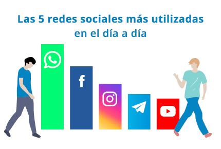 La lista de las 5 redes más utilizadas en el día a día en España son: 1, Whatsapp, 2, Facebook, 3, Instagram, 4, Telegram, y 5, YouTube