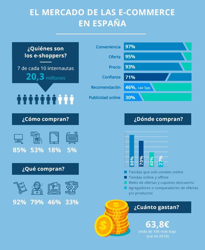 El comercio electrónico en España no para de crecer, tal y como se puede observar en los datos recogidos en el último informe anual de IAB España